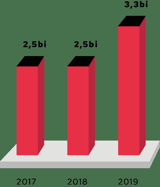Gráfico de barras gráfico mostrando o valor emprestado na modalidade Home Equity. Em 2017: 2,5 bilhões de reais . Em 2018: 2 bilhões de reais. Em 2019: 3,3 bilhões.